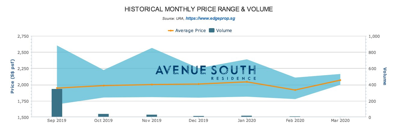 Avenue South Residence 南峰雅苑 recent transaction trend