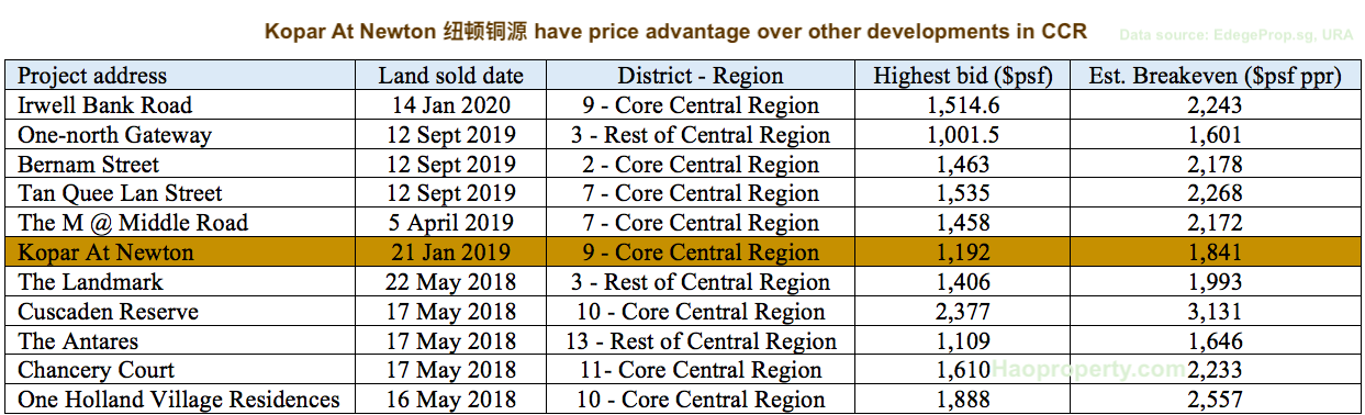 Kopar At Newton 纽顿铜源 have price advantage over other developments in CCR