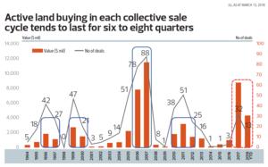 Singapore cllective sales transaction trend